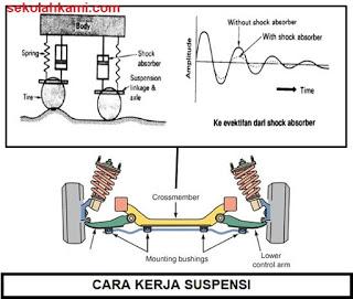 cara kerja sistem suspensi