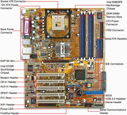 PC-motherboard-diagram-and-nomenclature Radar Circuit Diagram on seeker block, search water, functional block,