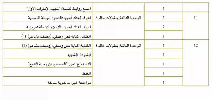 خطة منهج العربى الصف الرابع الامارات الفصل الاول2020