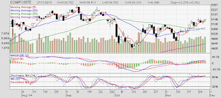 Investor Asing Net Sell Bulan November Tahun 2013