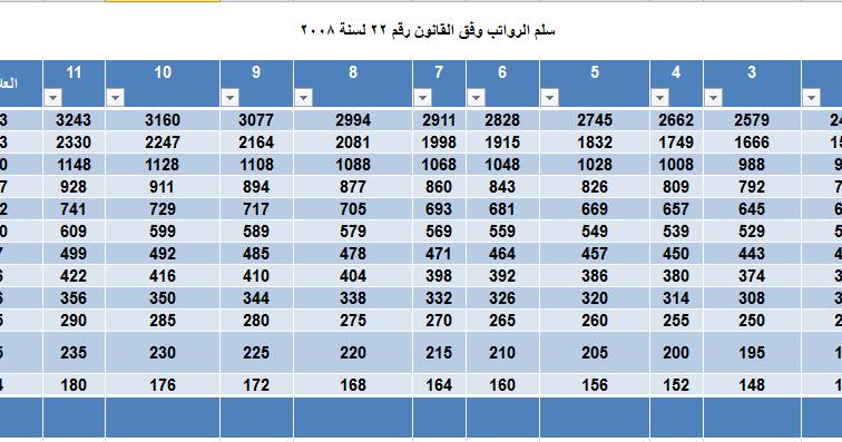 السلم الوظيفي سلم الرواتب المعمول به حاليا في العراق