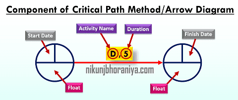 Component of Arrow Diagram