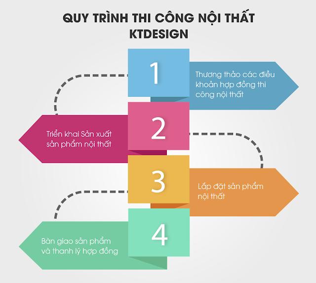 KTdesign và Quy trình thiết kế nội thất khi làm việc với khách hàng