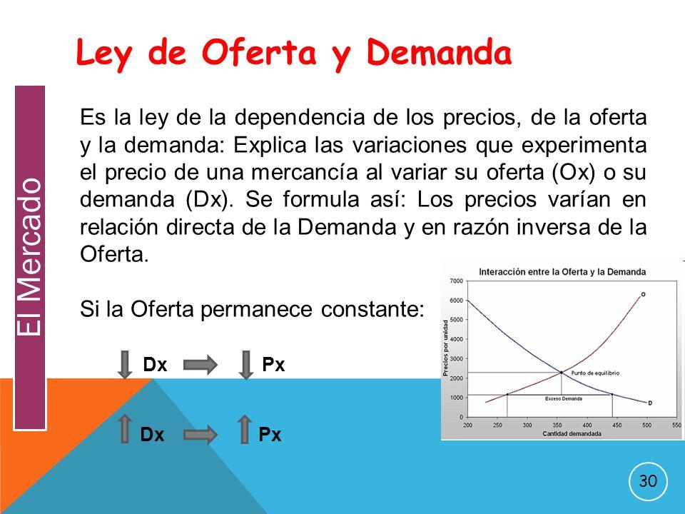 Ley de la oferta y la demanda la compra venta fiscal a for Piscinas desmontables en ofertas y muy economicas