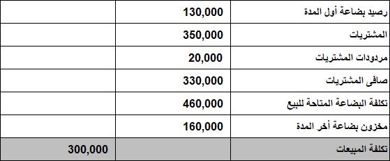 نموذج قائمة الدخل Excel
