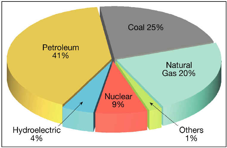 Natural Gas Energy Pros And Cons Chart