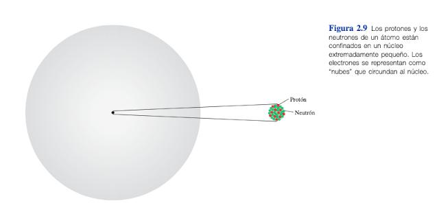 electrones, neutrones, protones