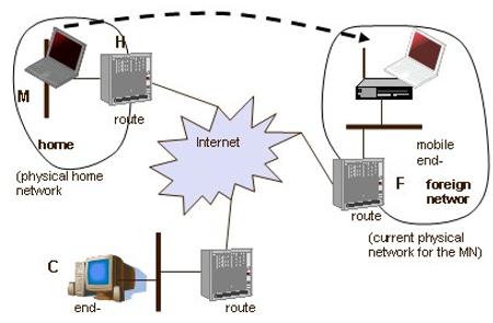 Gambar 8. Terminologi Mobile IPv4