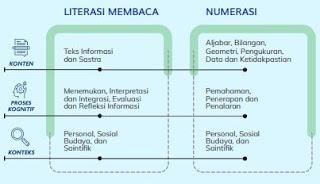 AKM - Bentuk Literasi Membaca dan Numerasi