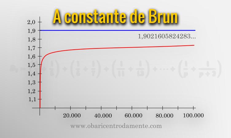 A constante de Brun