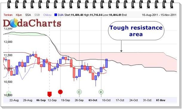 DowJones technical chart with Ichimoku Kinko Hyo