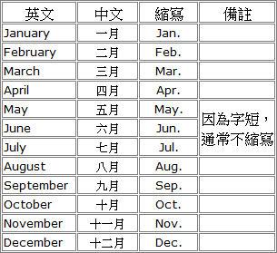 英文月份縮寫|- 英文月份縮寫| - 快熱資訊 - 走進時代