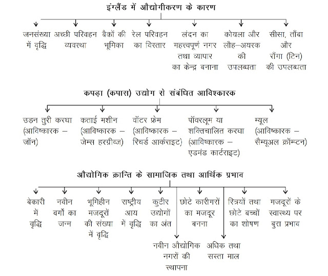 11th class history notes in hindi  Chapter 9 The Industrial Revolution अध्याय 9 औद्योगिक क्रांति