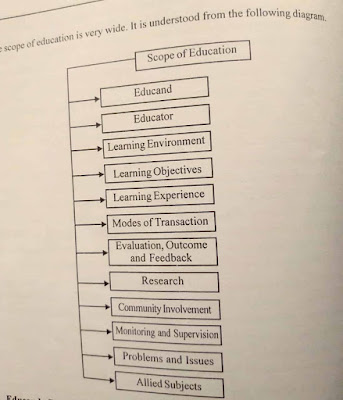 Aims of Education Notes PDF (NCF 2005,NPE 1986,SEC 1952-53)
