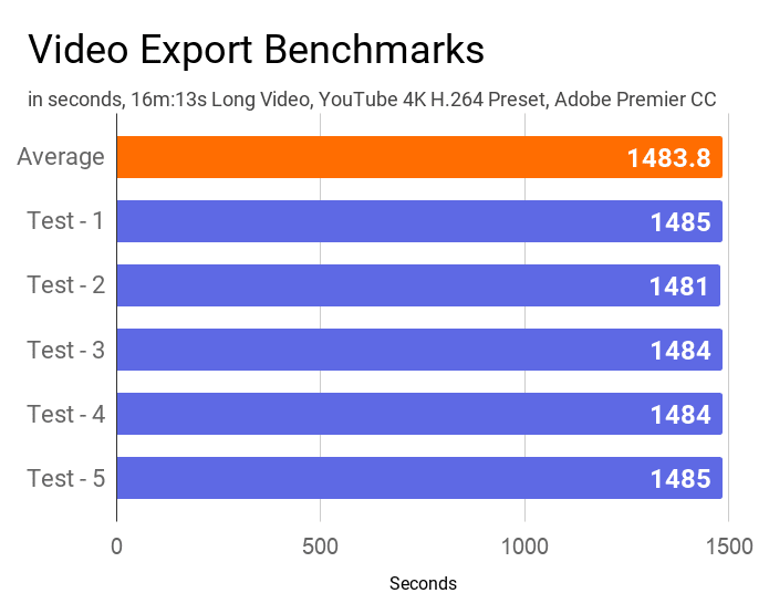 Video export benchmarks of Dell Inspiron 3593 laptop during 5 runs of Adobe Premier CC.