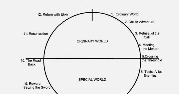 ... Christopher Vogler's Plot Circle To Develop Your Romantic Story