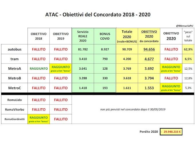 Gli obiettivi (falliti) di Atac