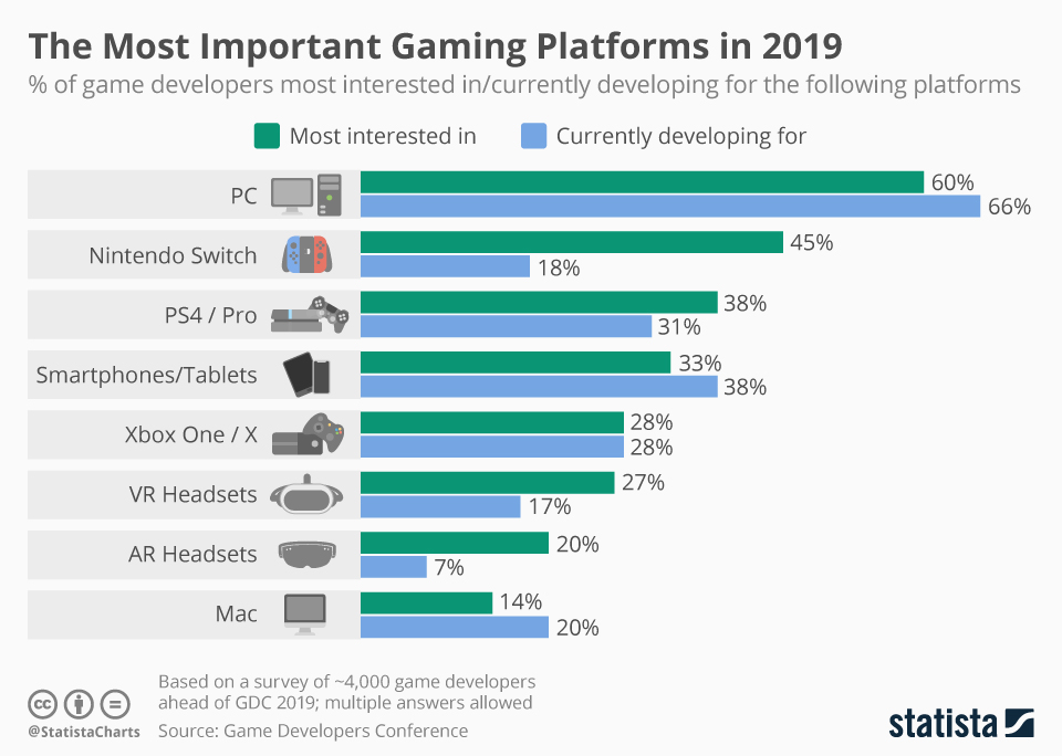 The Most Important Gaming Platforms in 2019