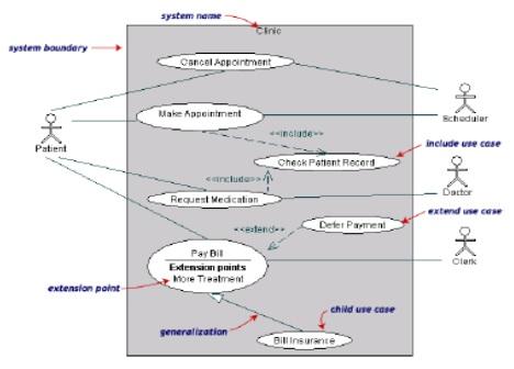 Pengertian uml dan contoh diagram uml menurut para ahli modul makalah class diagram ccuart Image collections