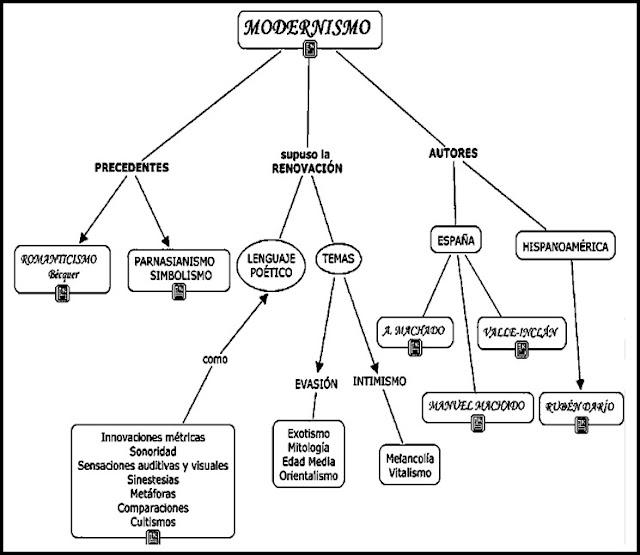 Esquema: características del Modernismo