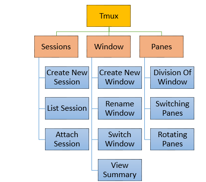 Linux For Pentester: tmux Privilege Escalation