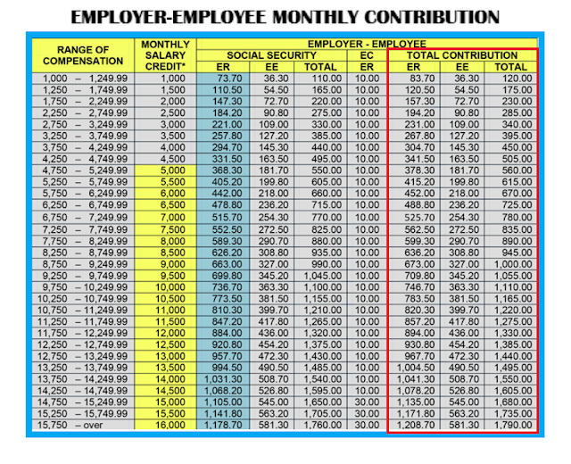 Employer-Employee Monthly Contribution 2018