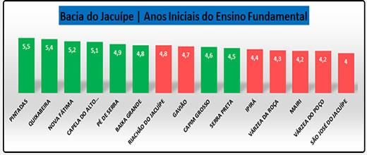 Várzea da Roça tem a pior nota do território da Bacia do Jacuípe no Índice de Desenvolvimento da Educação Básica - IDEB 2019