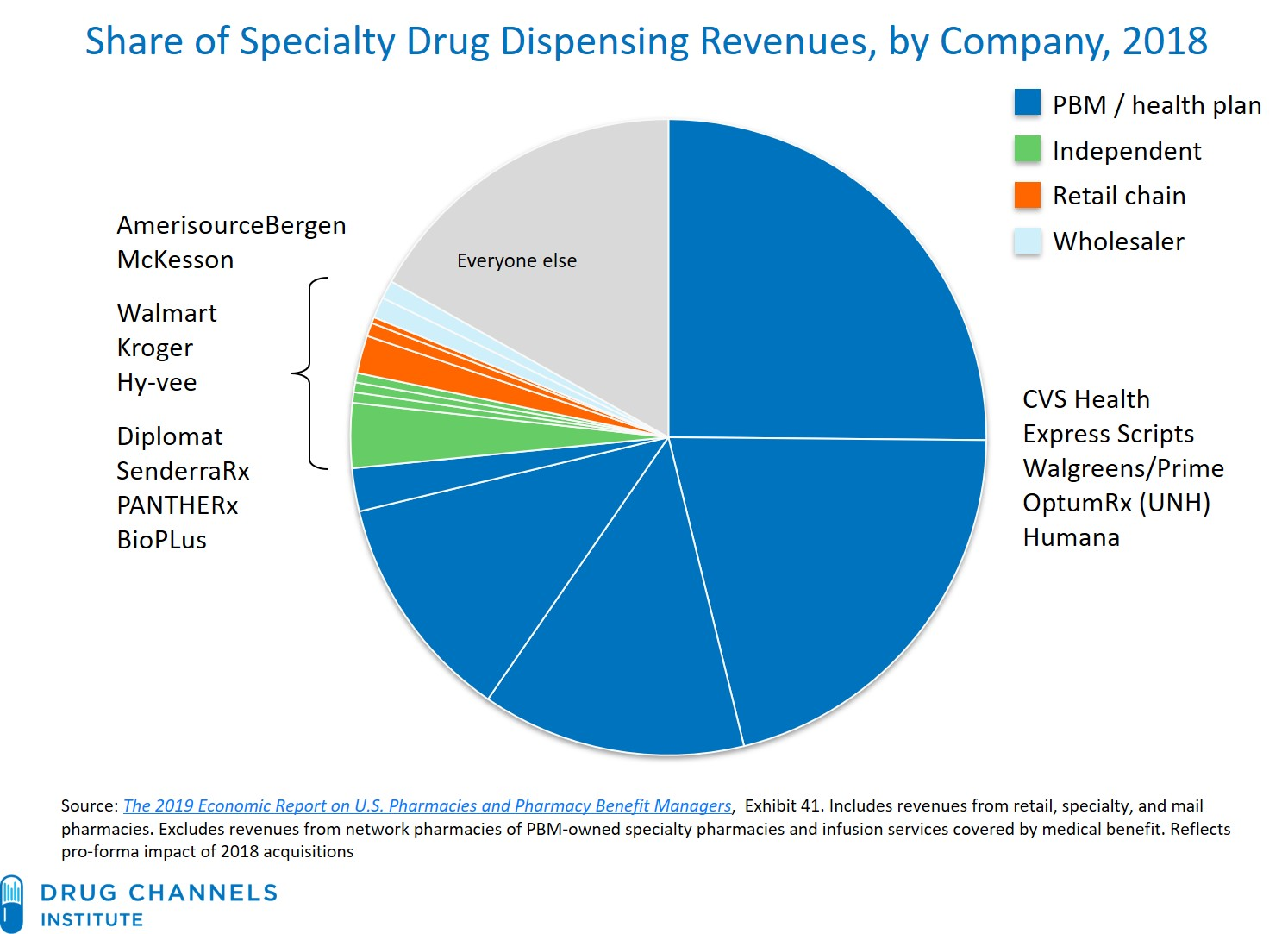 Drug Channels: CVS, Express Scripts, and the Evolution of