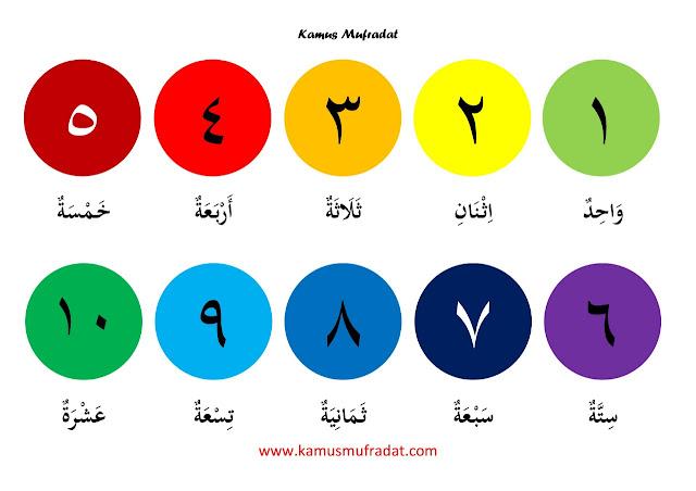angka arab 1-30