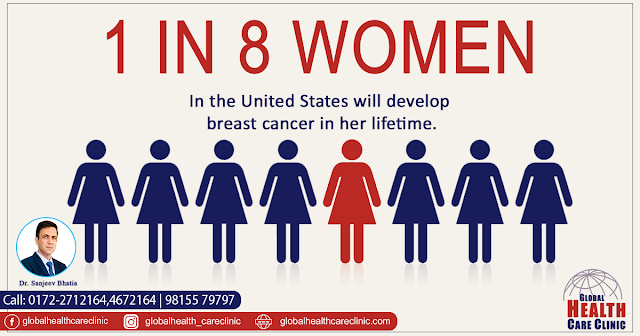Metastatic Breast Cancer Treatment In Chandigarh