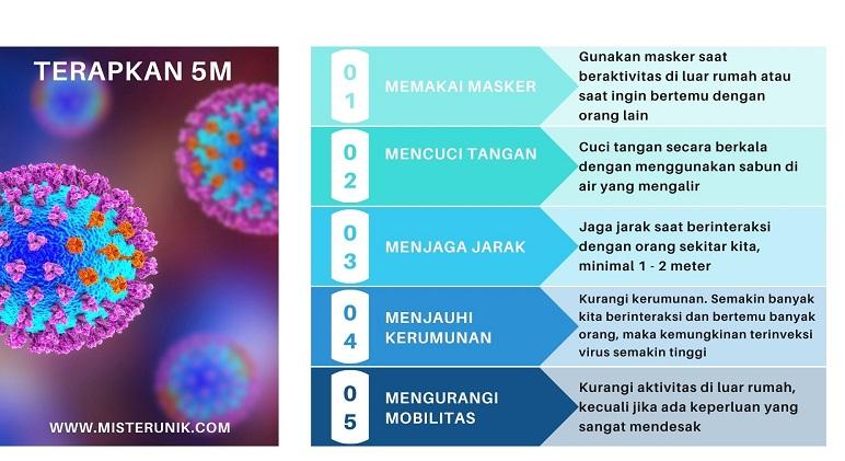 Terapkan Protokol Kesehatan 5M