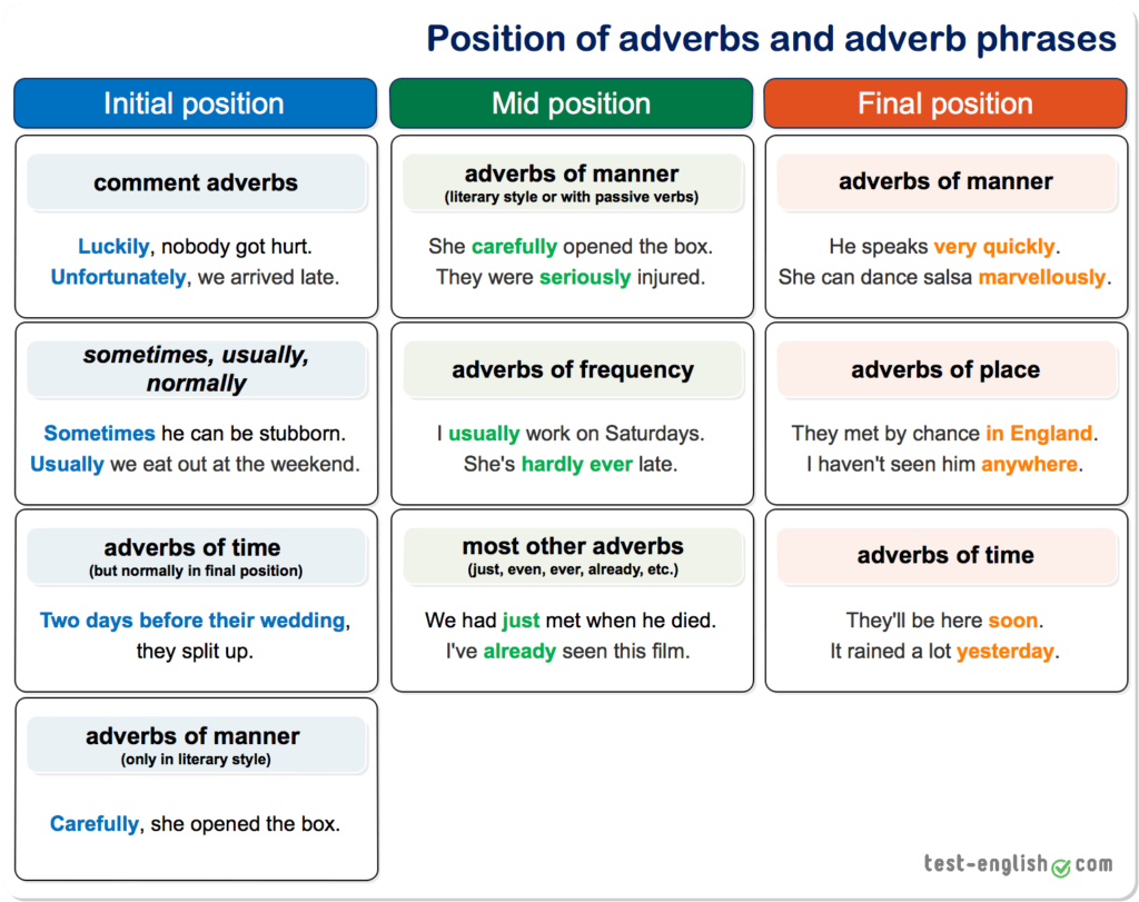 Eoi Ingles Monica Otero Garcia C1 Adverbs And Adverbial