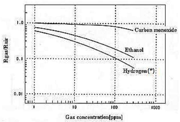 Grafik Tingkat Sensitifitas Sensor AF-30 Terhadap Gas