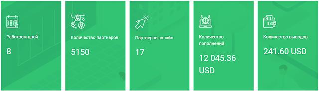likosmart.net обзор