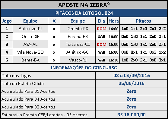 LOTOGOL 824 - PALPITES / PITÁCOS DA ZEBRA