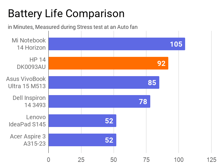 A chart on the comparison of battery life measured during stress test of this laptop with others.