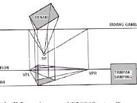 Menggambar Proyeksi Benda ( Proyeksi  Aksonometri, proyeksi  Oblique /miring, Proyeksi Orthogonal dan  Perspektif ).