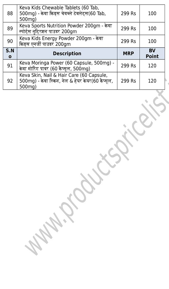 Keva Products Price List