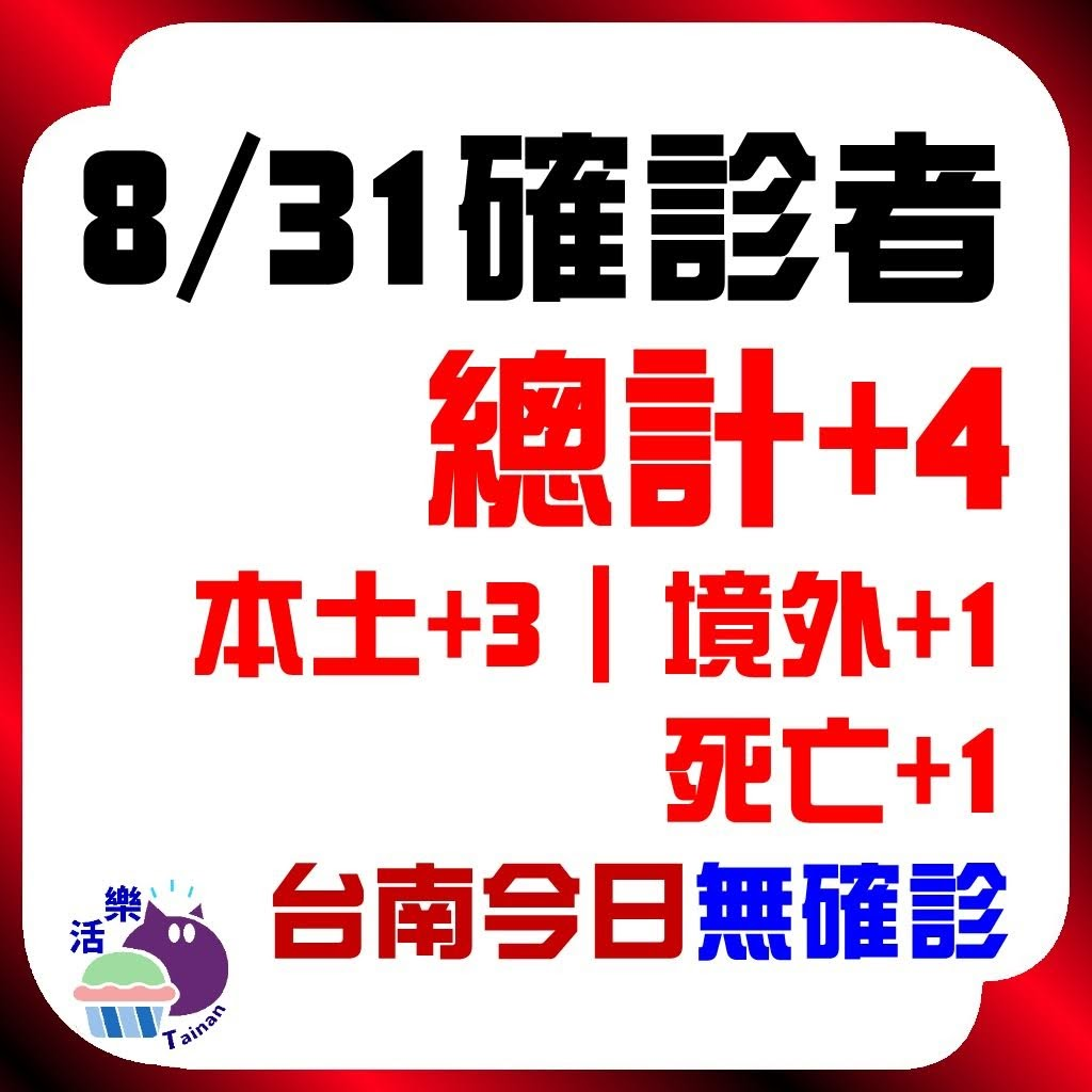 CDC公告,今日(8/31)確診:4。本土+3、境外+1、死亡+1。台南今日無確診(+0)(連65天)。