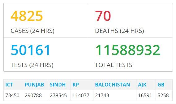 corona-virus-update-in-pakistan