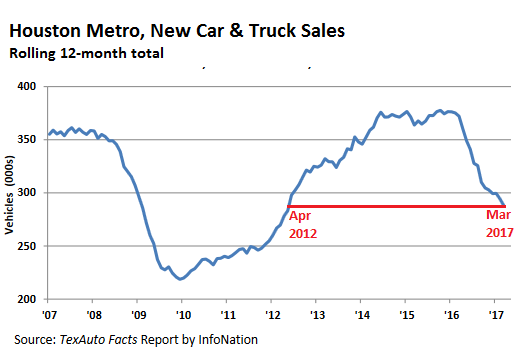Houston Car Sales Climbed Prices Fell In March: Houston Auto Sales Meltdown Signals Financial Crisis