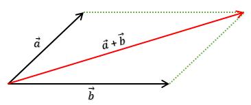 menjumlahkan-vektor-dengan-metode-jajargenjang