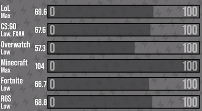 lenovo s340 benchmark result