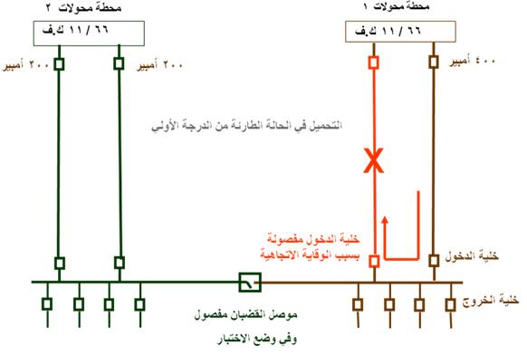 تغذية وتشغيل موزعات الجهد المتوسط  Medium voltage MV distributer