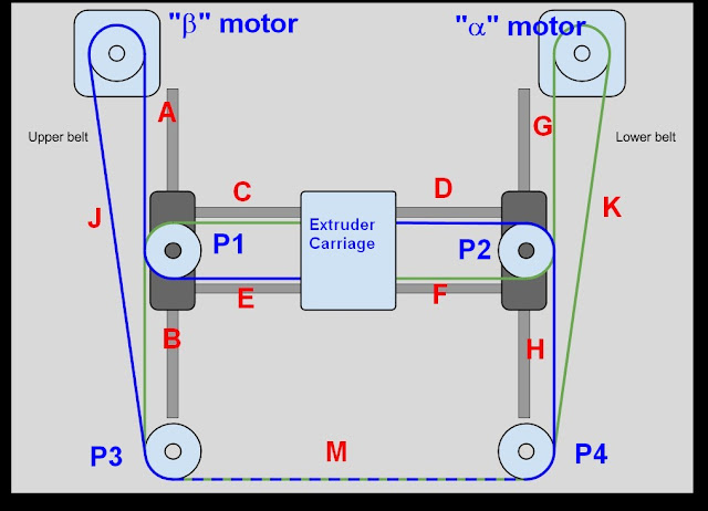 Core Xy Belt Paths