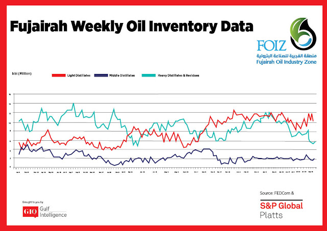 Chart Attribute: Fujairah Weekly Oil Inventory Data (Jan 9, 2017 - Sept. 23, 2019) / Source: The Gulf Intelligence