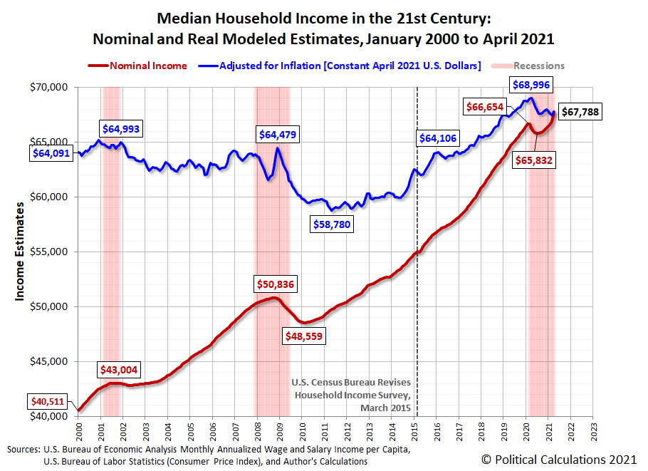 Median Household Income in the 21st Century: Nominal and Real Modeled Estimates, January 2000 to April 2021