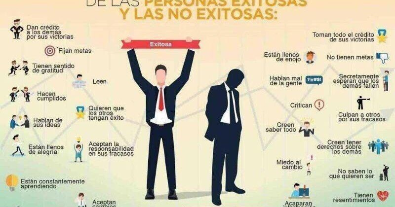 Hábitos De Personas Exitosas: .: CONOCE LOS HÁBITOS DE LAS PERSONAS EXITOSAS