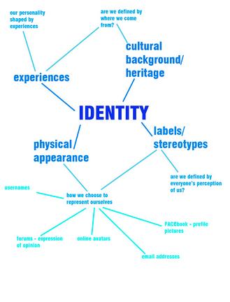 Writing about identity