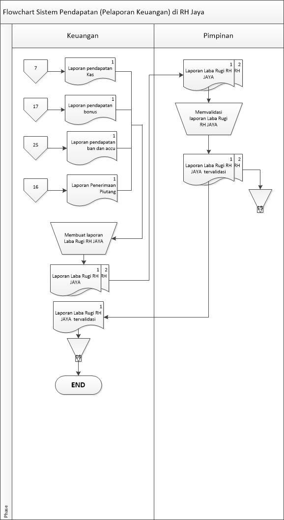 Flowchart Sistem Pendapatan Pelaporan Keuangan